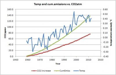 temp_co2_acc_1960_cur