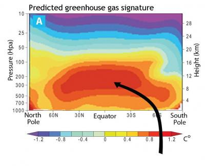 predicted_greenhouse_gas_signature