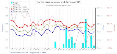 grafico_riassuntivo_mese