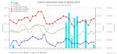 grafico_riassuntivo_mese_1