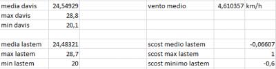 scost_medie_max_min_del_16_07_2020