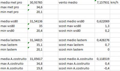 scost_medie_max_min_del_29_07_2020
