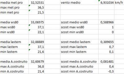 scost_medie_max_min_del_31_07_2020_forum