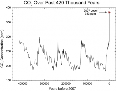 co2_420_thousand_years