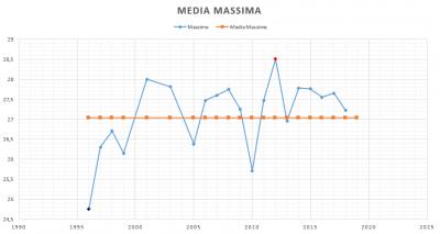 media_massima