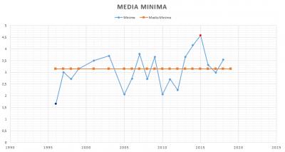 temperatura_minima