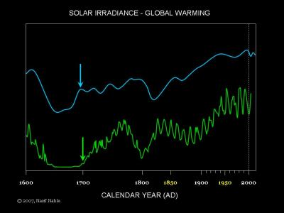 little_ice_age_solar_irradiance
