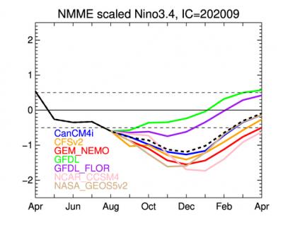 nino34_rescaling_ensmean