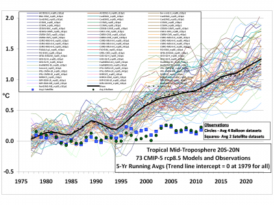 cmip5_73_models_vs_obs_20n_20s_mt_5_yr_means1