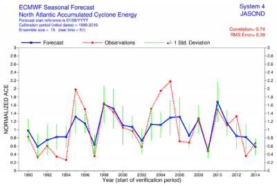 time_series_of_accumulated_cyclone_energy_ace_for_the_atlantic_tropical_storm_seasons