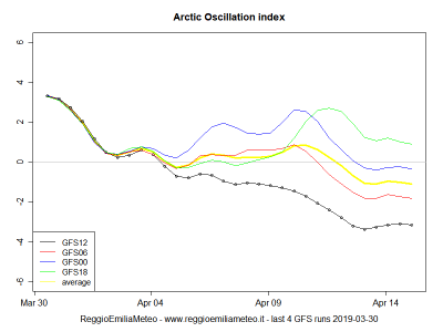 arctic_oscillation_index_1554030651_764737