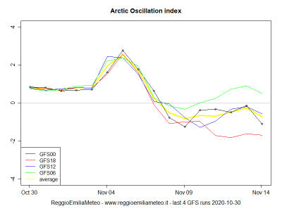 arctic_oscillation_index_1604064086_139536