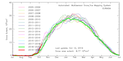 multisensor_4km_ea_snow_extent_by_year_graph