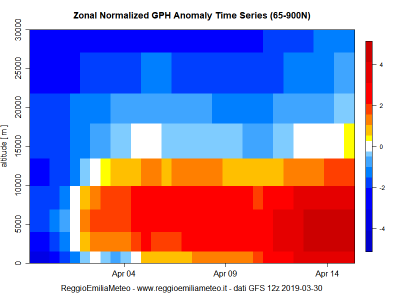 zonal_gph_anomaly_time_series