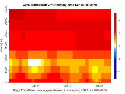 zonal_gph_anomaly_time_series_mean_1547114433_564967