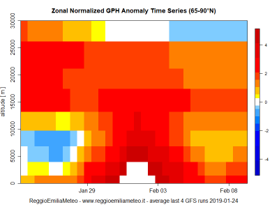 zonal_gph_anomaly_time_series_mean_1548356604_471363