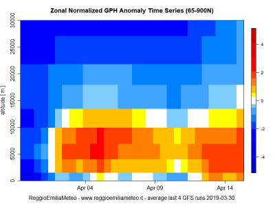 zonal_gph_anomaly_time_series_mean_1554030658_711530