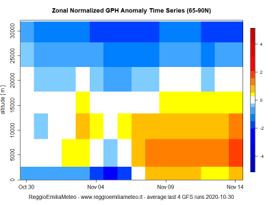 zonal_gph_anomaly_time_series_mean_1604064024_885533