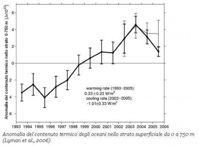 contenuto-termico-degli-oceani