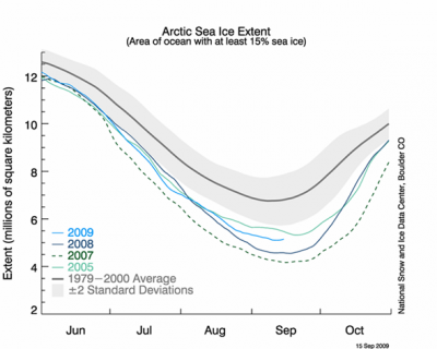 arctic-minimum